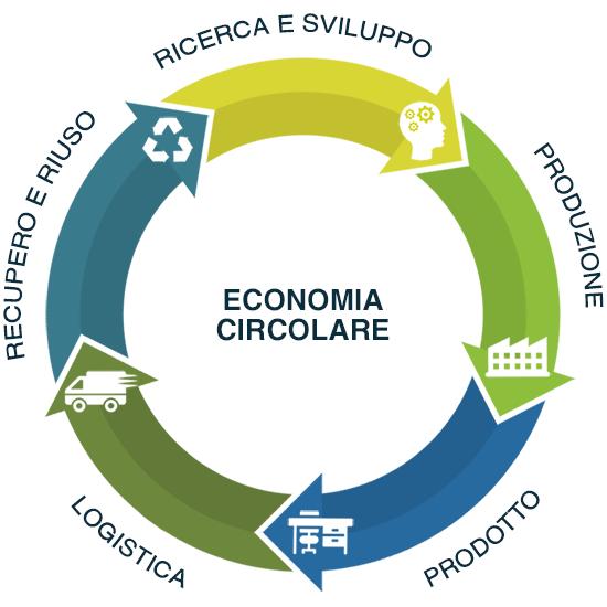 Cuf Milano: economia circolare