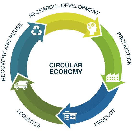 Cuf Milano: circular economy