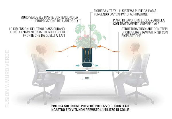 CUF Milano ricerca e sviluppo
