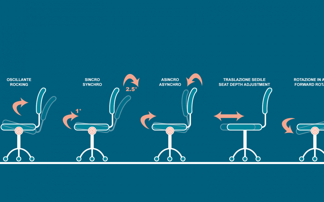 The adjustment mechanisms of office chairs